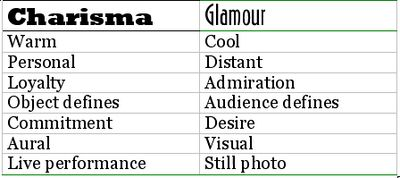 Charisma vs glamour qualities